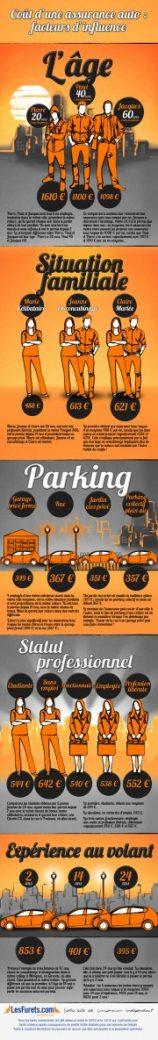 lesfurets infographic1 e1358427799824 - Comment choisir une bonne assurance auto