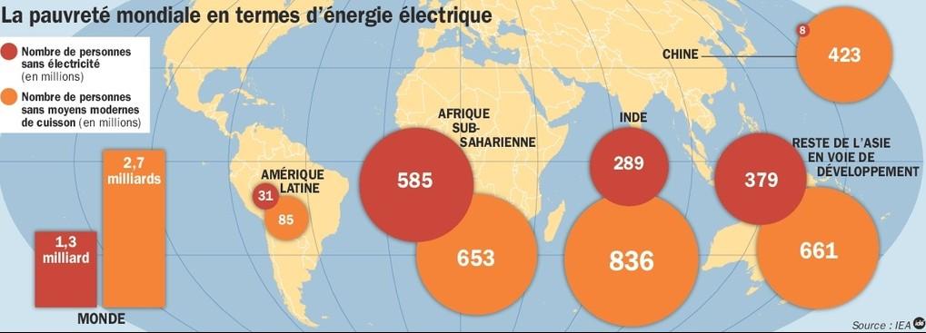 L acces a l energie un enjeu crucial pour les pays du Sud article popin e1429783220298 - Connaissez-vous la fondation pour l'énergie en Afrique